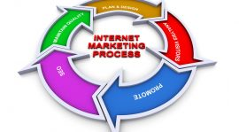 Internet Marketing – Computer Information