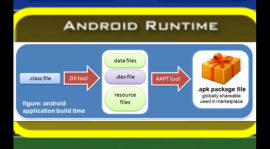 The Architecture Of The Android Operating System