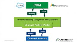 How To Pick The Right Channel Management Software